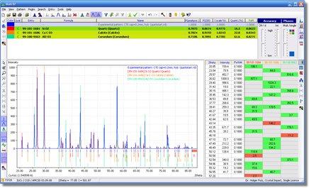 使用的軟體相鑑別粉末衍射資料 Crystal Impact Match 1.7f