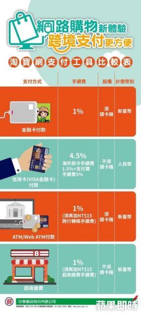 【跨境電子支付大車拼】中華郵政推跨境電子支付 手續費1% – 【總教頭】網路賺錢密訓基地