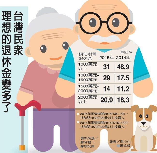 你擔心:過『吃老本』的退休生活嗎?(如何可生活無慮?)